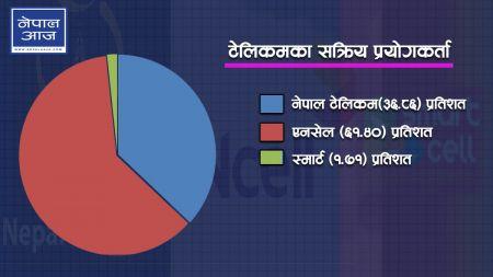 नेपाल टेलिकमकाे भन्दा एनसेलकाे प्रयोकर्ता किन बढी ?